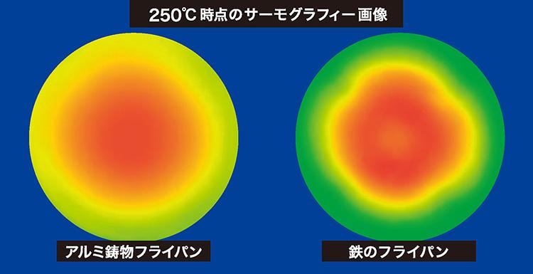 フライパンのサーモグラフィー画像