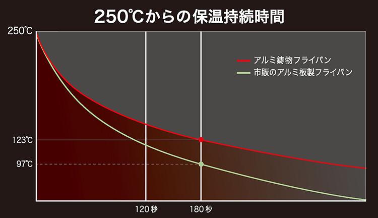 フライパン温度のグラフ